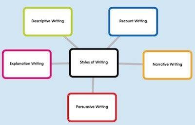 Essay Writing Types 28 Styles - eeqazco